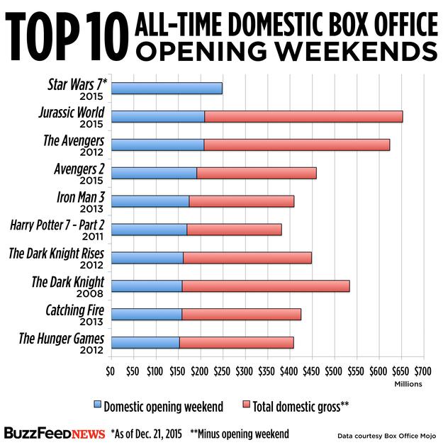 box office 6-3